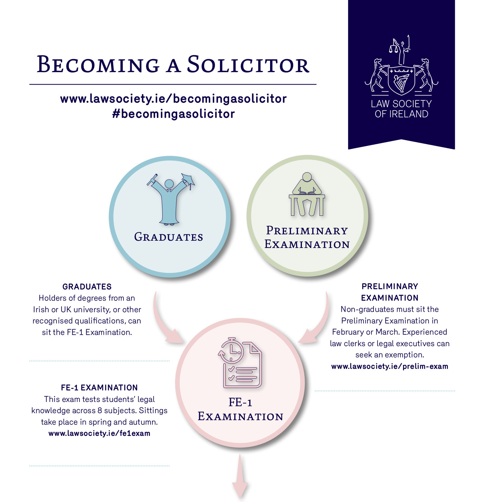 How To Become A Solicitor   Become A Lawyer